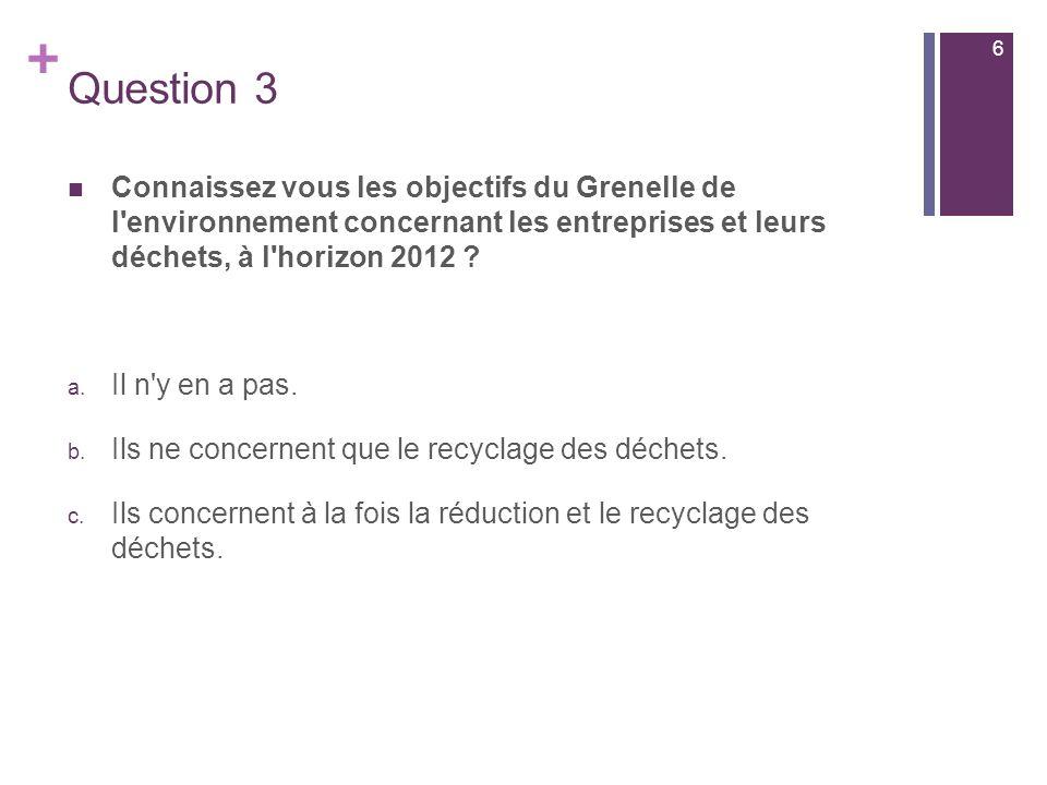 6 Question 3. Connaissez vous les objectifs du Grenelle de l environnement concernant les entreprises et leurs déchets, à l horizon 2012