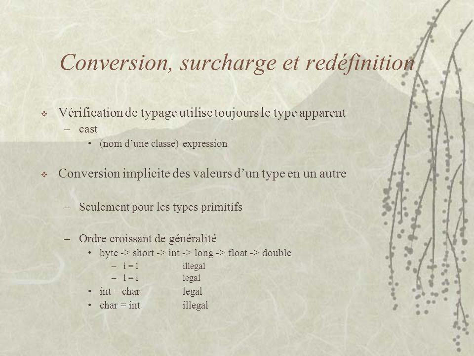 Conversion, surcharge et redéfinition