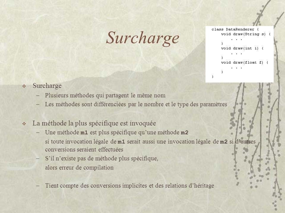 Surcharge Surcharge La méthode la plus spécifique est invoquée