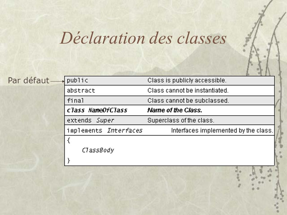 Déclaration des classes