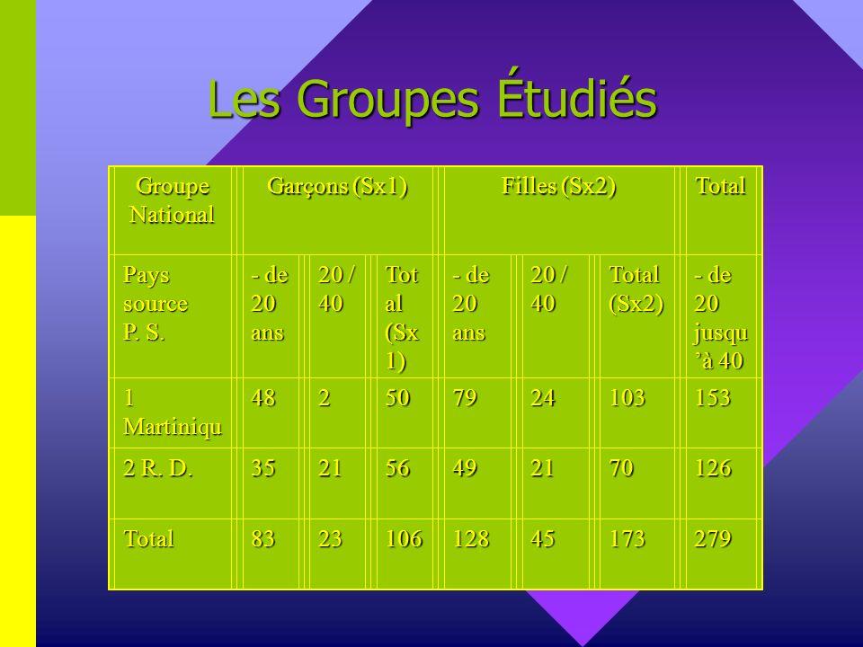 Les Groupes Étudiés Groupe National Garçons (Sx1) Filles (Sx2) Total