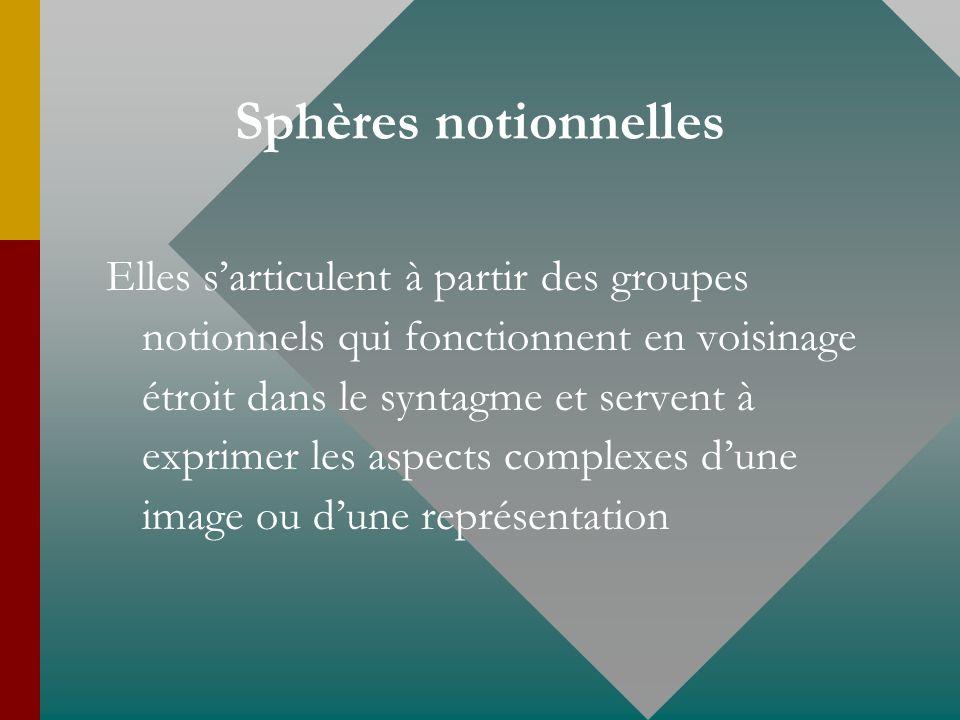 Sphères notionnelles