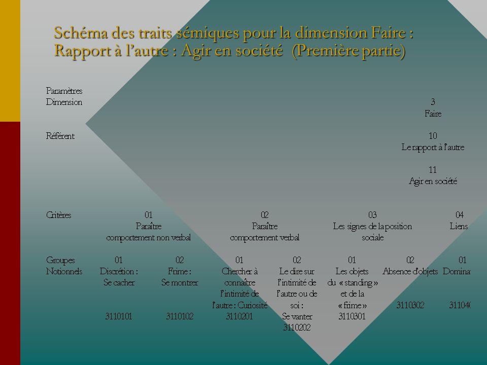 Schéma des traits sémiques pour la dimension Faire : Rapport à l'autre : Agir en société (Première partie)