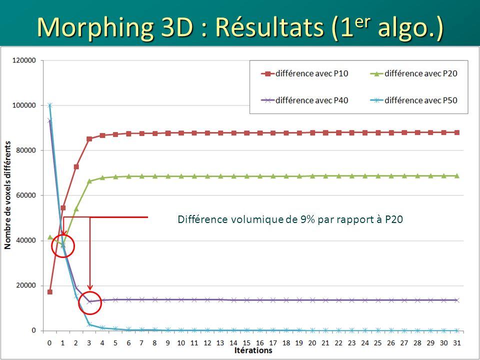 Morphing 3D : Résultats (1er algo.)