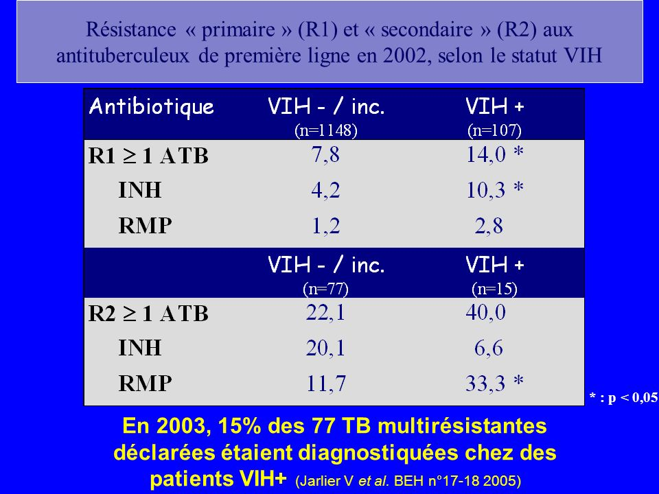 Résistance « primaire » (R1) et « secondaire » (R2) aux antituberculeux de première ligne en 2002, selon le statut VIH