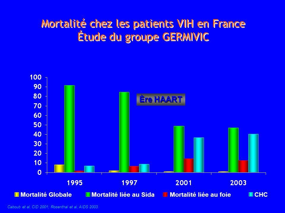 Mortalité chez les patients VIH en France Étude du groupe GERMIVIC