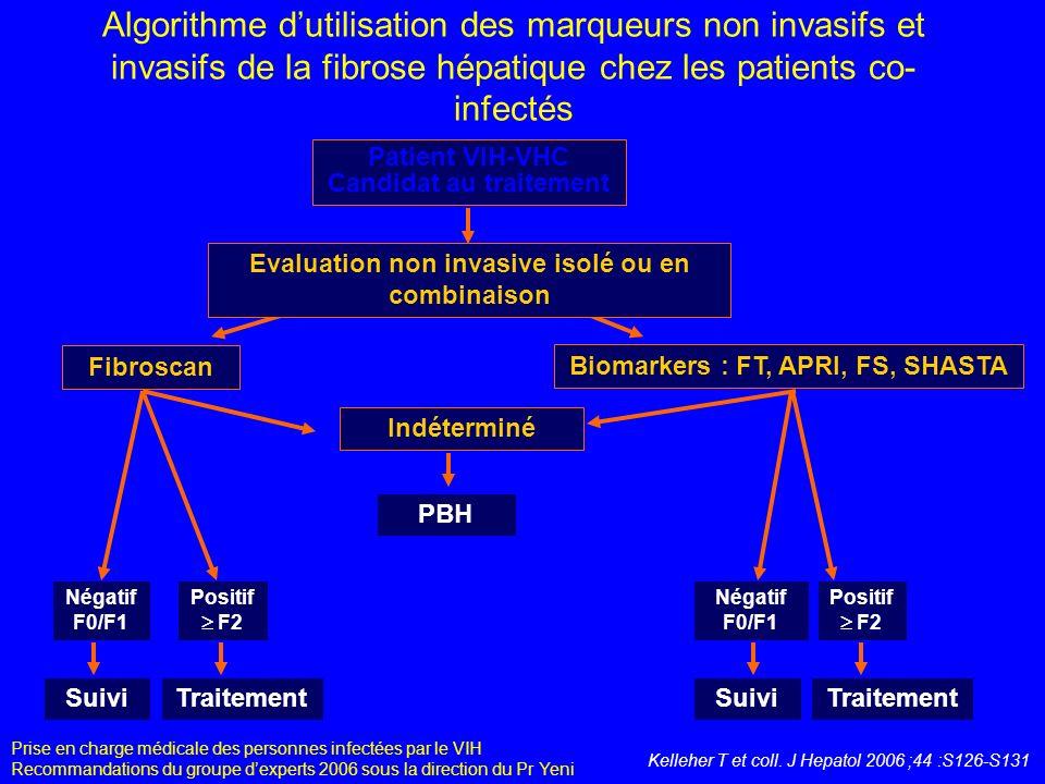Algorithme d'utilisation des marqueurs non invasifs et invasifs de la fibrose hépatique chez les patients co-infectés