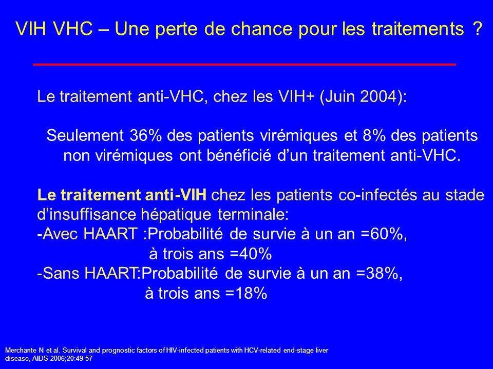 VIH VHC – Une perte de chance pour les traitements