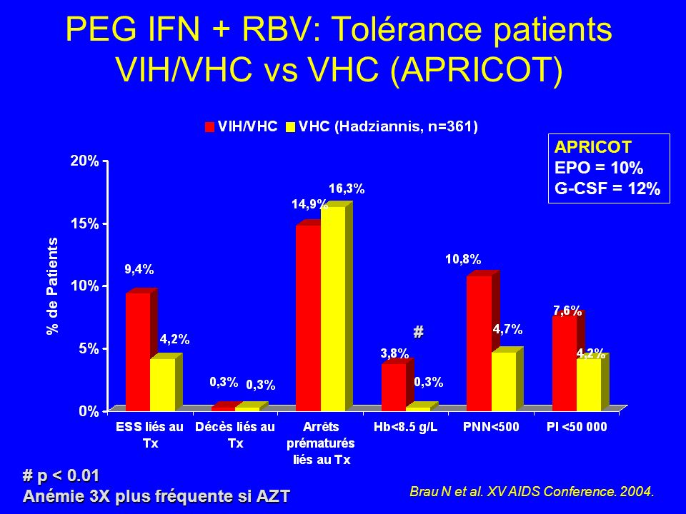 PEG IFN + RBV: Tolérance patients VIH/VHC vs VHC (APRICOT)