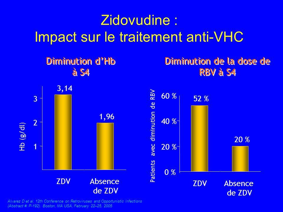 Zidovudine : Impact sur le traitement anti-VHC