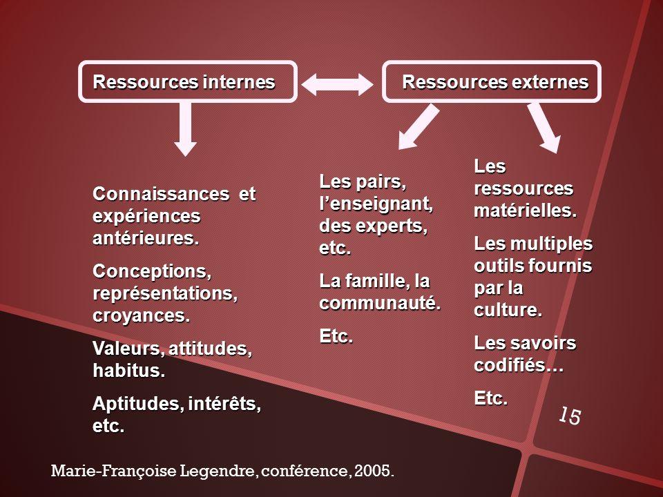 Les ressources matérielles.
