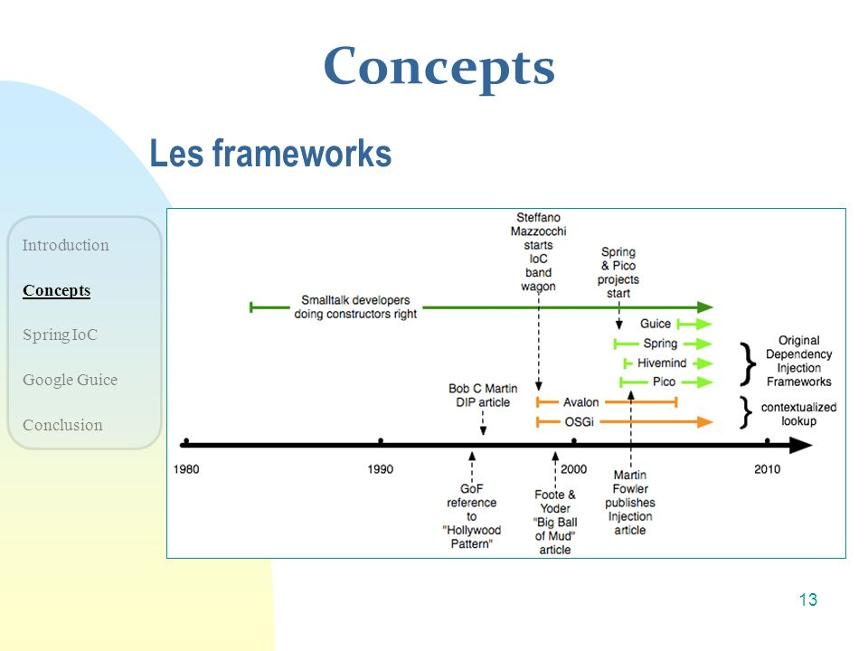 Concepts Les frameworks Introduction Concepts Spring IoC Google Guice