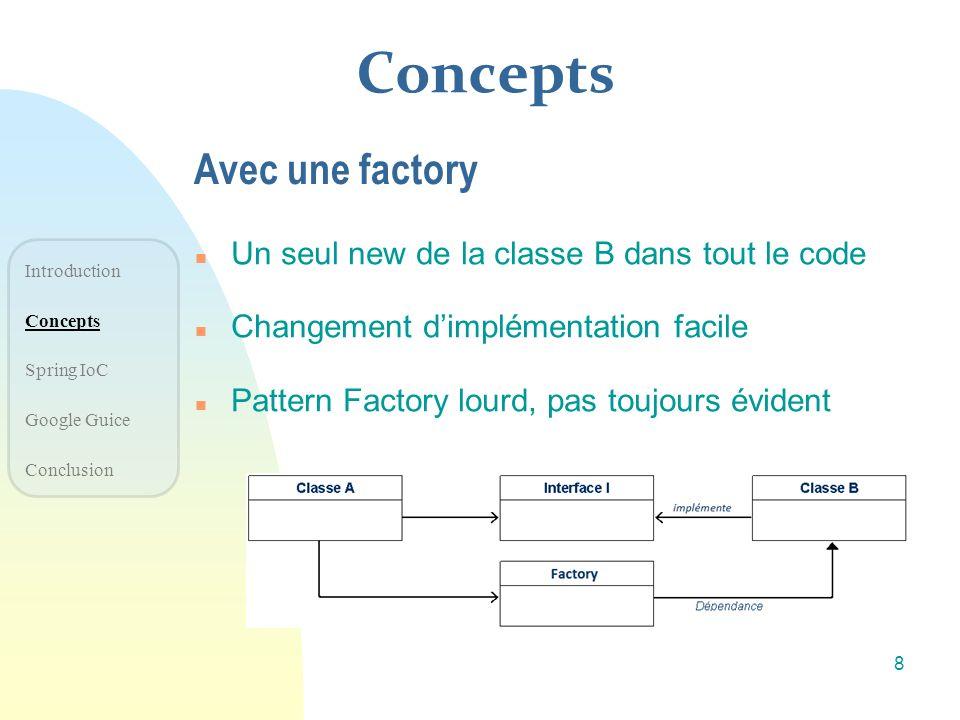 Concepts Avec une factory Un seul new de la classe B dans tout le code
