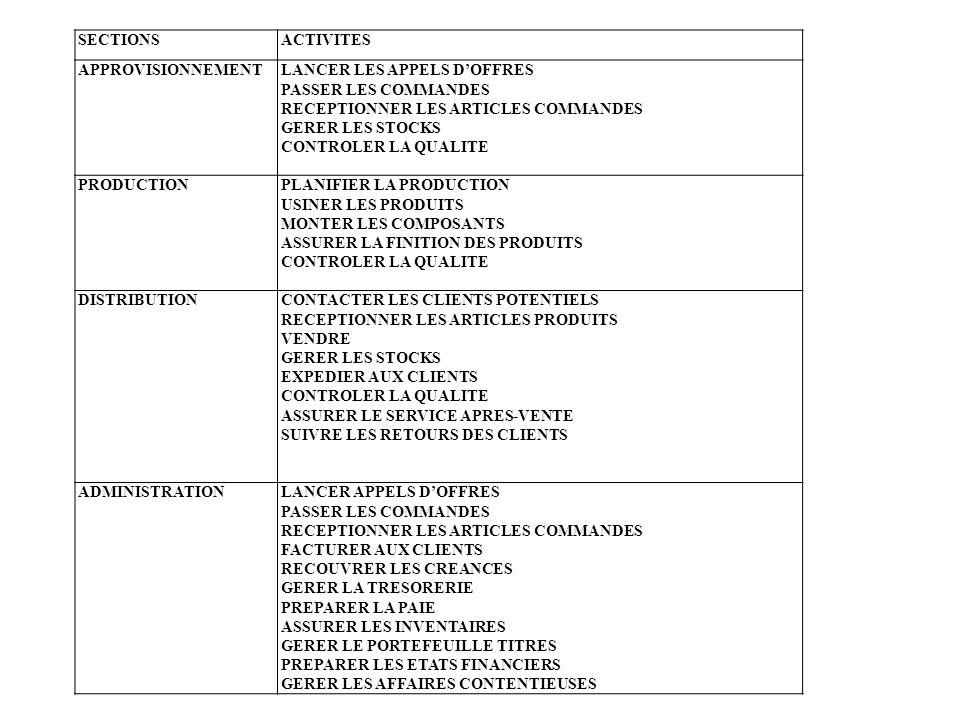 SECTIONS ACTIVITES. APPROVISIONNEMENT. LANCER LES APPELS D'OFFRES. PASSER LES COMMANDES. RECEPTIONNER LES ARTICLES COMMANDES.