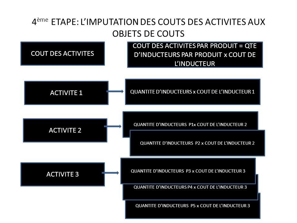 4ème ETAPE: L'IMPUTATION DES COUTS DES ACTIVITES AUX OBJETS DE COUTS