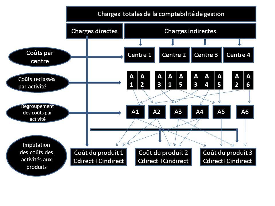 Charges totales de la comptabilité de gestion