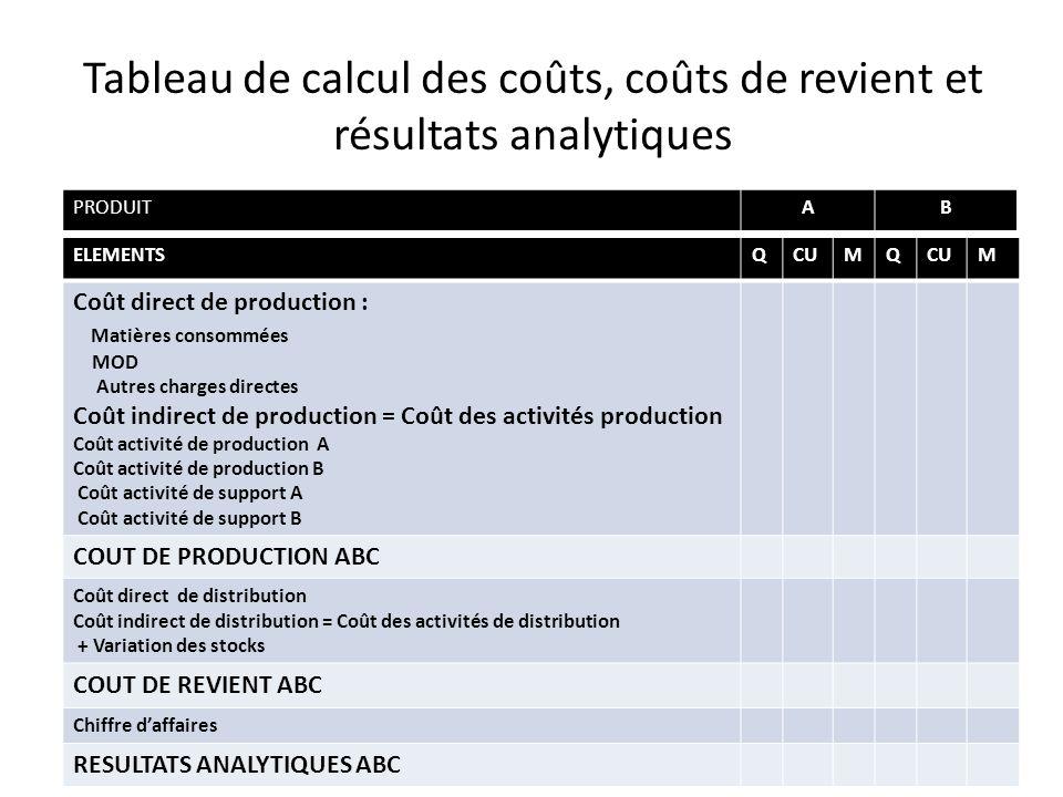 Tableau de calcul des coûts, coûts de revient et résultats analytiques