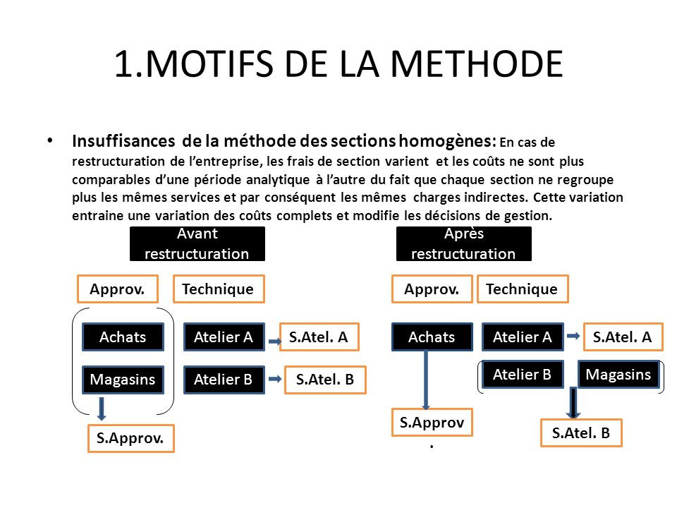 1.MOTIFS DE LA METHODE