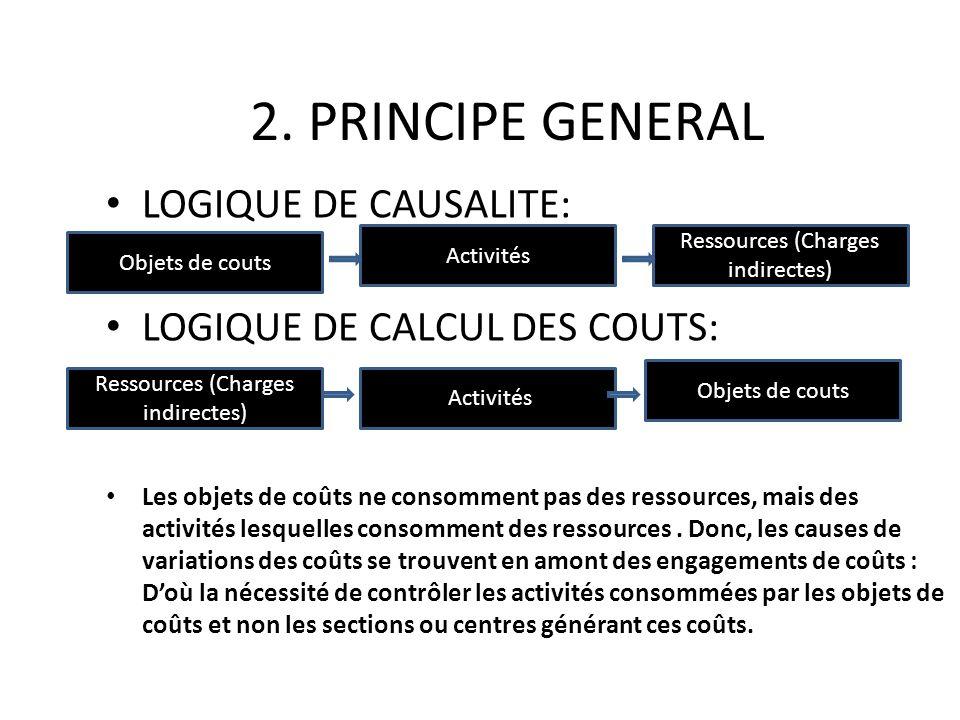 2. PRINCIPE GENERAL LOGIQUE DE CAUSALITE: LOGIQUE DE CALCUL DES COUTS: