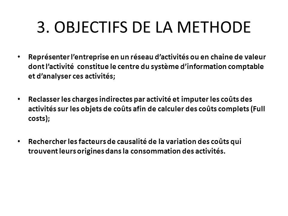 3. OBJECTIFS DE LA METHODE