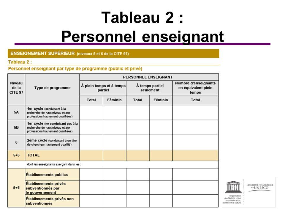 Tableau 2 : Personnel enseignant