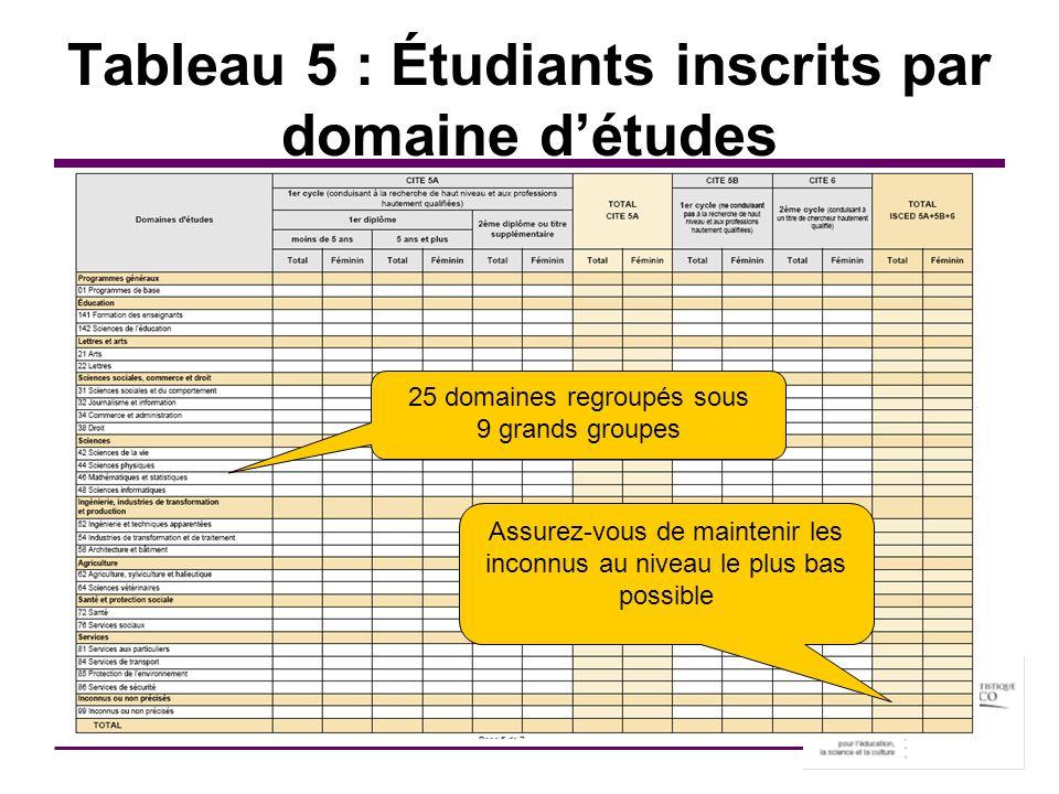 Tableau 5 : Étudiants inscrits par domaine d'études