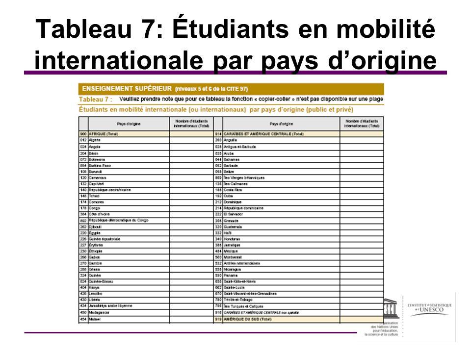 Tableau 7: Étudiants en mobilité internationale par pays d'origine