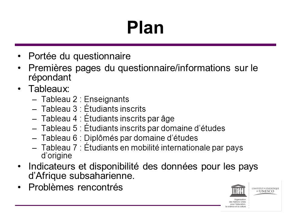 Plan Portée du questionnaire
