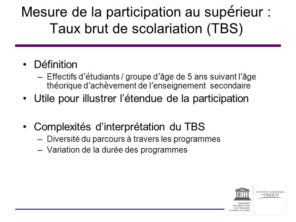 Mesure de la participation au supérieur : Taux brut de scolariation (TBS)