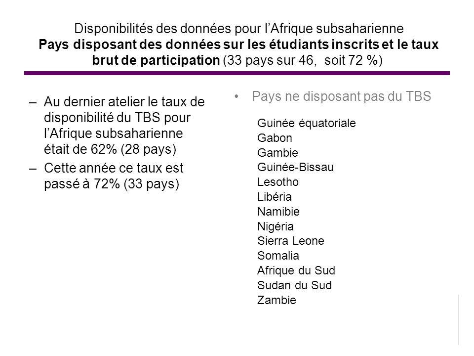 Pays ne disposant pas du TBS