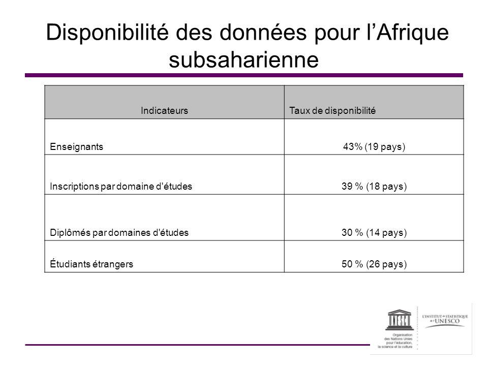 Disponibilité des données pour l'Afrique subsaharienne