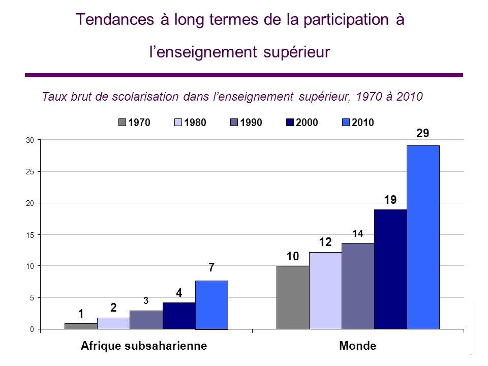 Tendances à long termes de la participation à l'enseignement supérieur