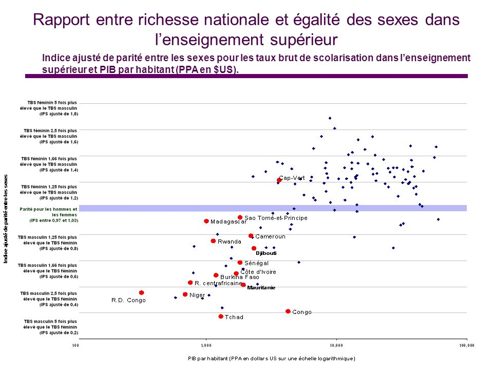 Rapport entre richesse nationale et égalité des sexes dans l'enseignement supérieur