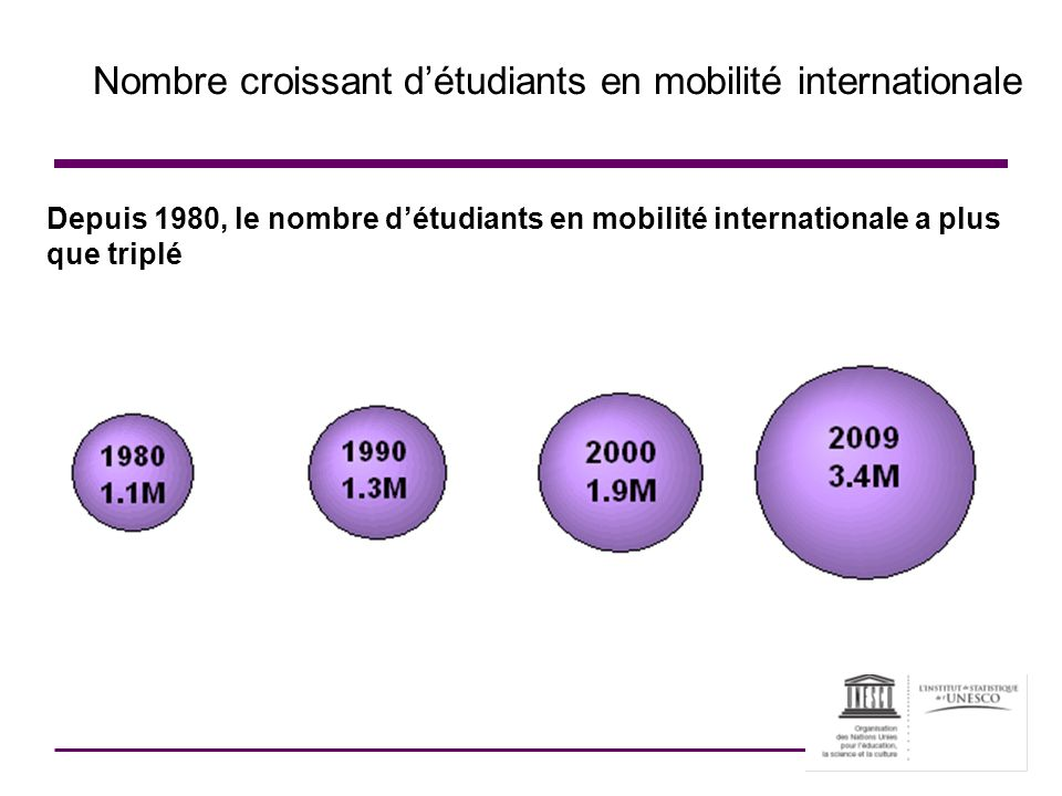 Nombre croissant d'étudiants en mobilité internationale