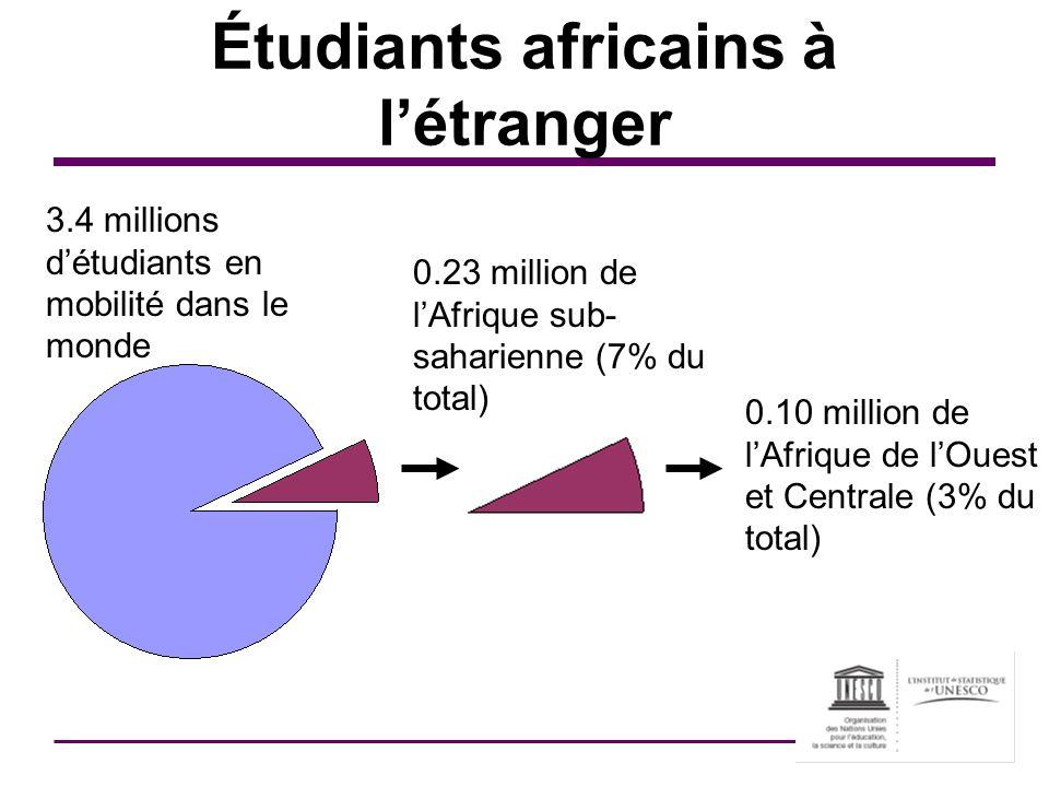 Étudiants africains à l'étranger