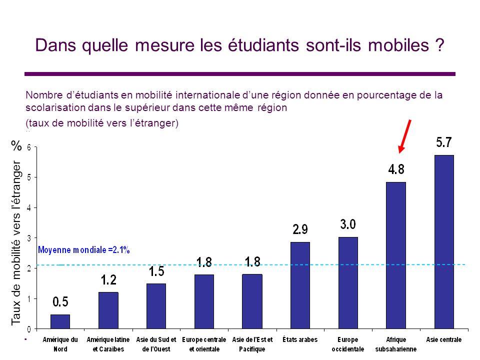 Dans quelle mesure les étudiants sont-ils mobiles