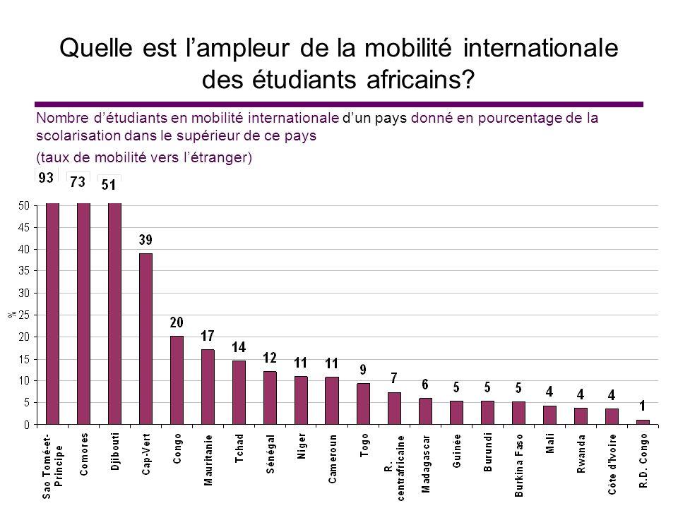 Quelle est l'ampleur de la mobilité internationale des étudiants africains