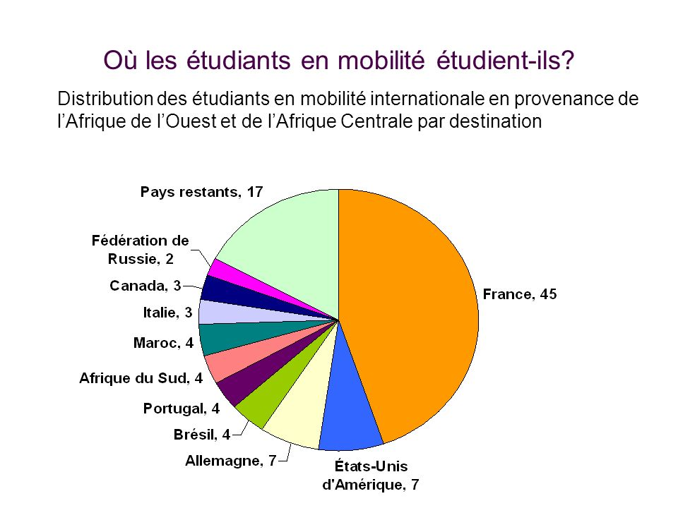Où les étudiants en mobilité étudient-ils