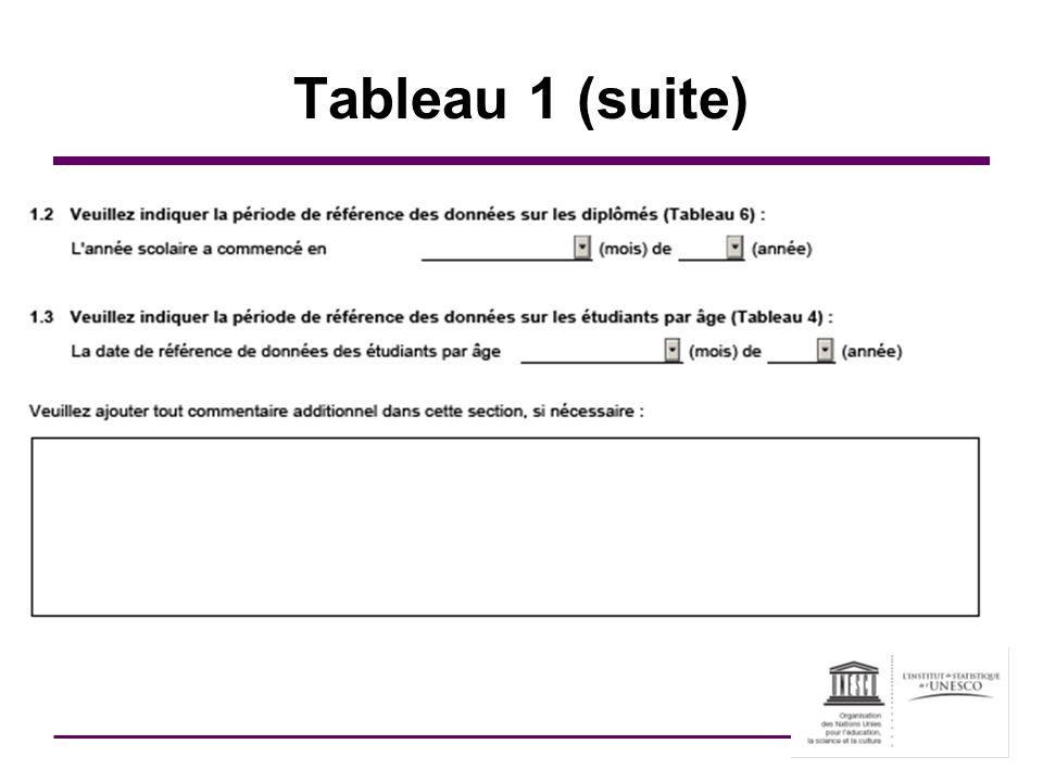 Tableau 1 (suite)