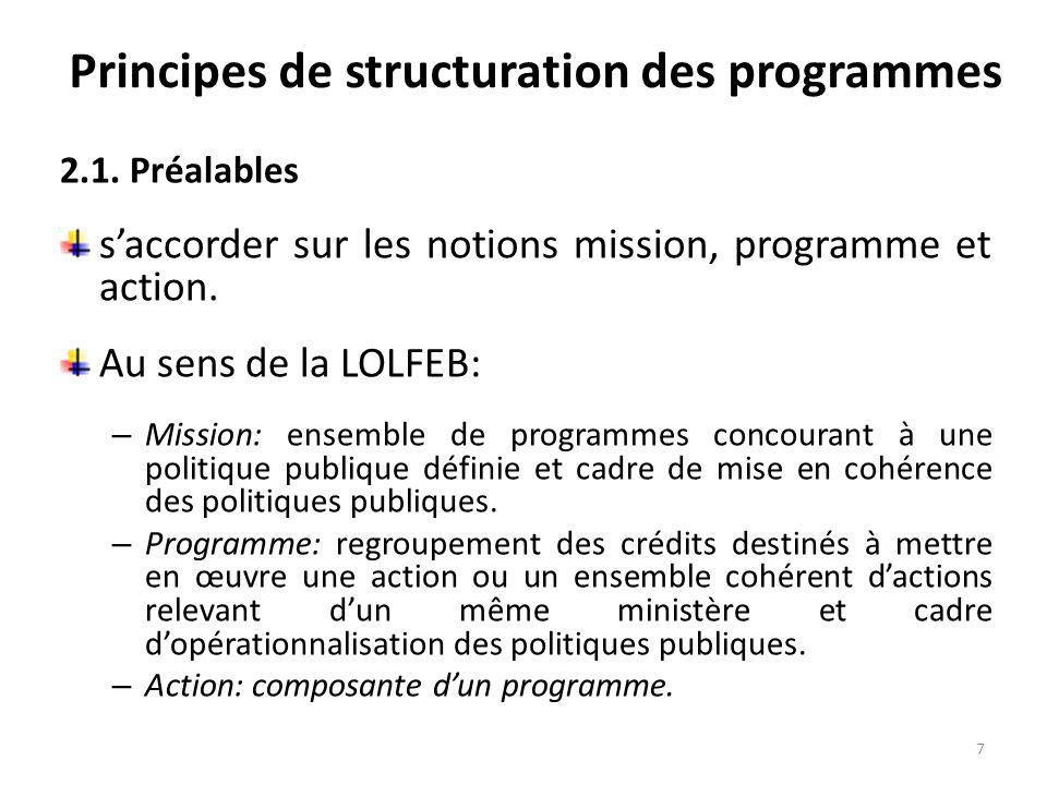 Principes de structuration des programmes