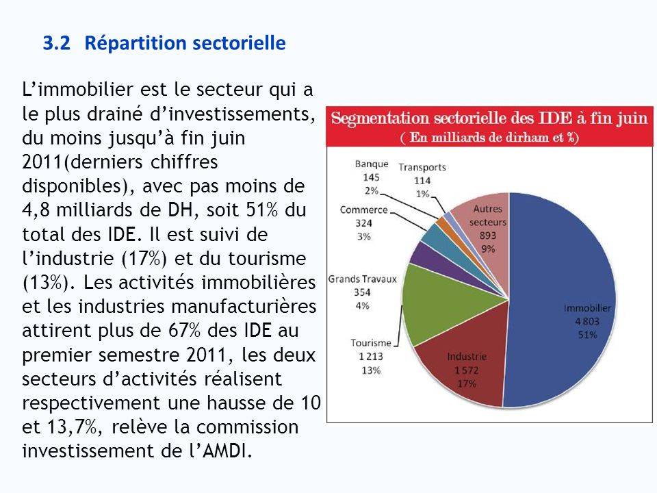 3.2 Répartition sectorielle