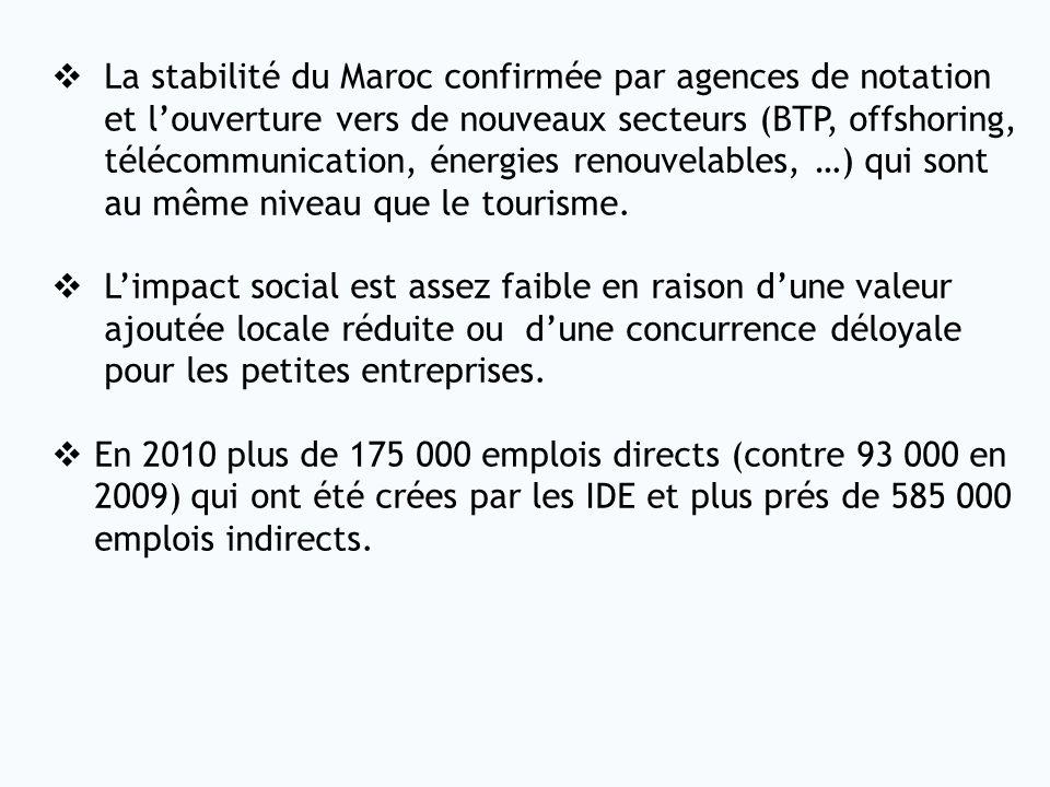 La stabilité du Maroc confirmée par agences de notation
