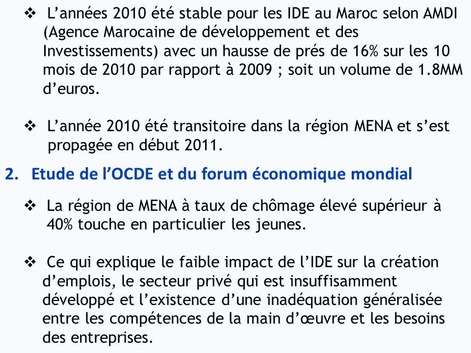 Etude de l'OCDE et du forum économique mondial