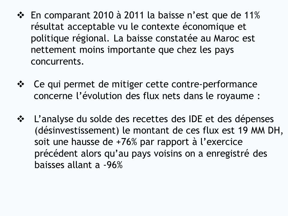 En comparant 2010 à 2011 la baisse n'est que de 11%