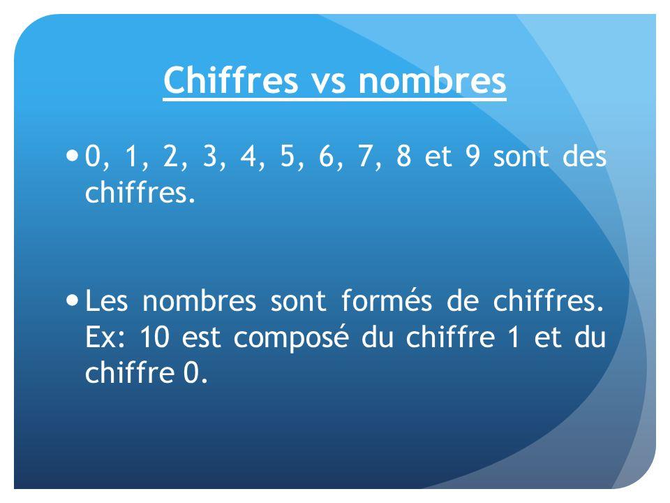 Chiffres vs nombres 0, 1, 2, 3, 4, 5, 6, 7, 8 et 9 sont des chiffres.