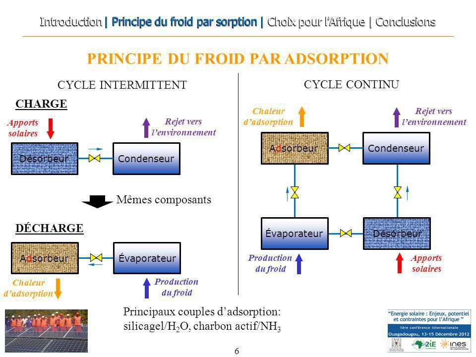 PRINCIPE DU FROID PAR ADSORPTION