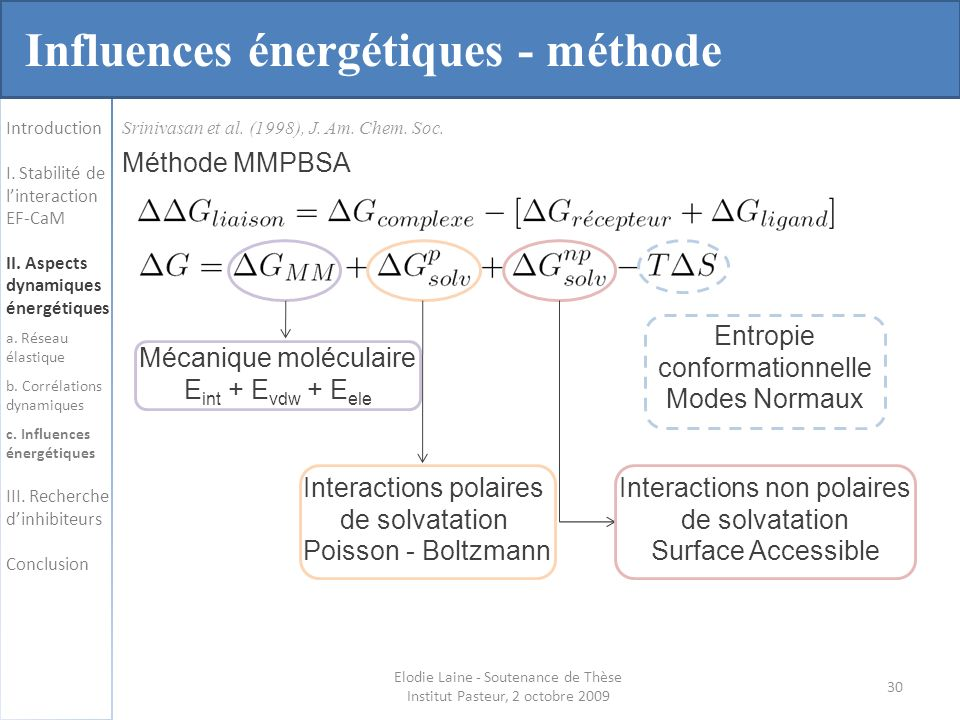 Influences énergétiques - méthode