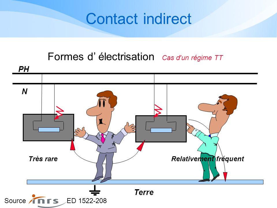 Formes d' électrisation Cas d un régime TT