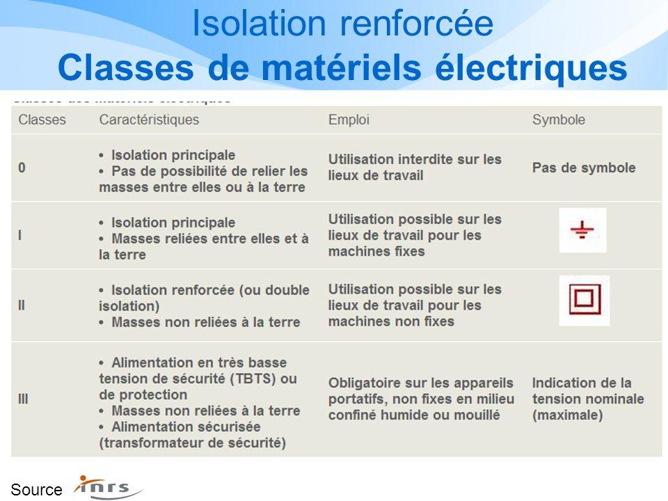 Isolation renforcée Classes de matériels électriques