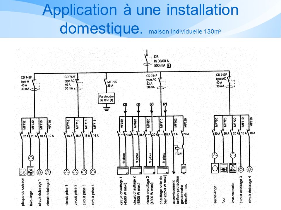 Application à une installation domestique. maison individuelle 130m2